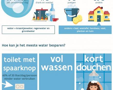 Hoeveel water gebruikt de Vlaming thuis?