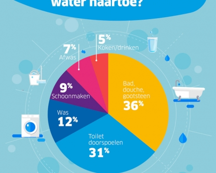 Waar gaat ons water naartoe?